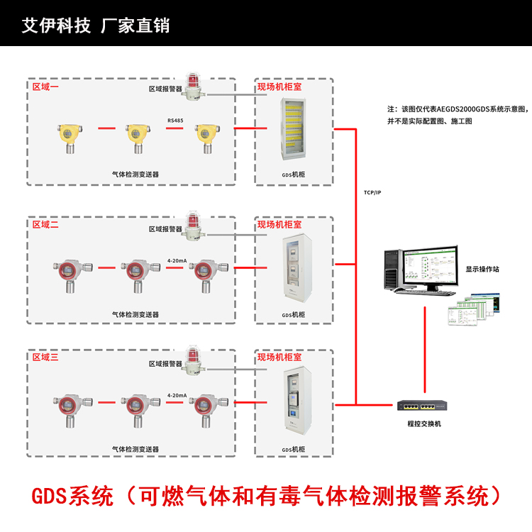 AEGDS2000型GDS气体检测系统